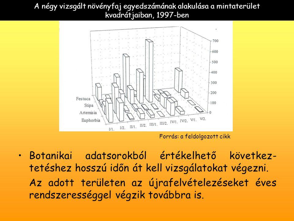 A négy vizsgált növényfaj egyedszámának alakulása a mintaterület