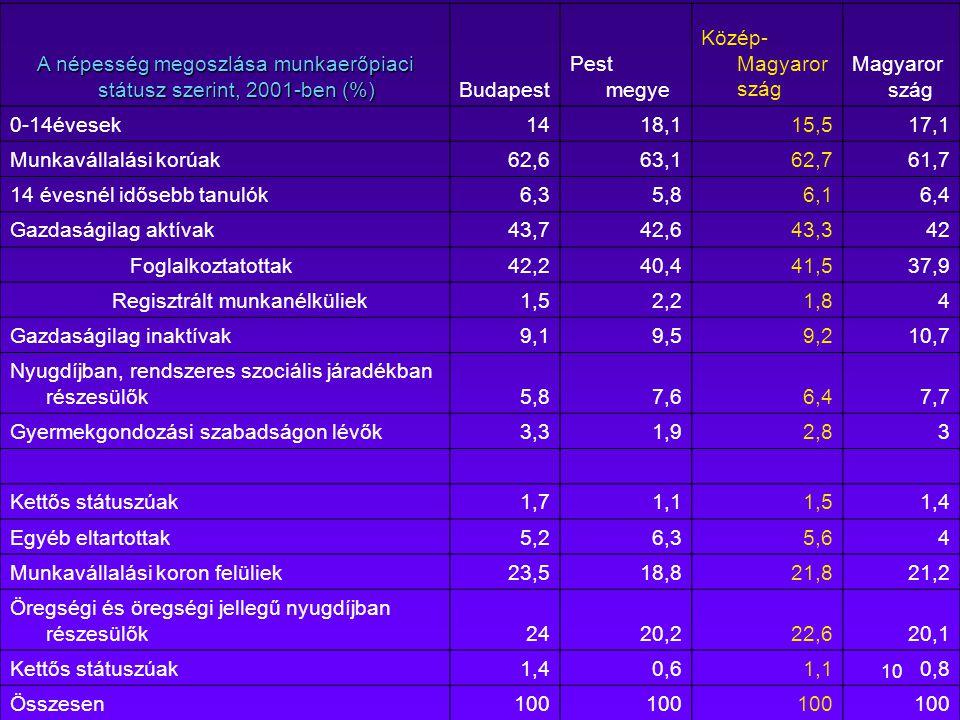 A népesség megoszlása munkaerőpiaci státusz szerint, 2001-ben (%)
