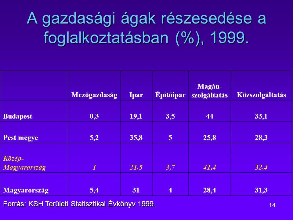 A gazdasági ágak részesedése a foglalkoztatásban (%), 1999.