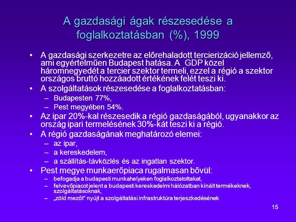 A gazdasági ágak részesedése a foglalkoztatásban (%), 1999