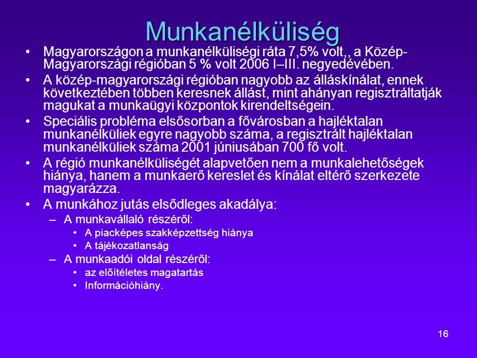 Munkanélküliség Magyarországon a munkanélküliségi ráta 7,5% volt,, a Közép-Magyarországi régióban 5 % volt 2006 I–III. negyedévében.
