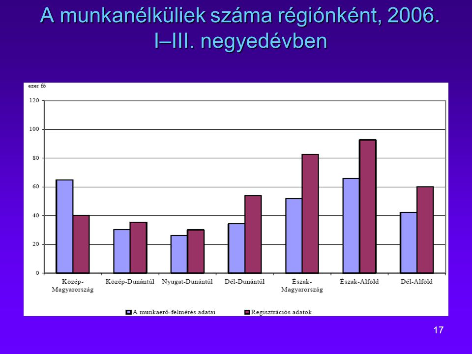 A munkanélküliek száma régiónként, 2006. I–III. negyedévben