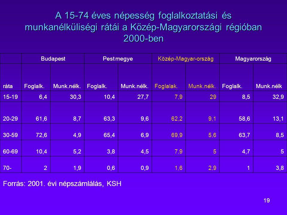 A 15-74 éves népesség foglalkoztatási és munkanélküliségi rátái a Közép-Magyarországi régióban 2000-ben