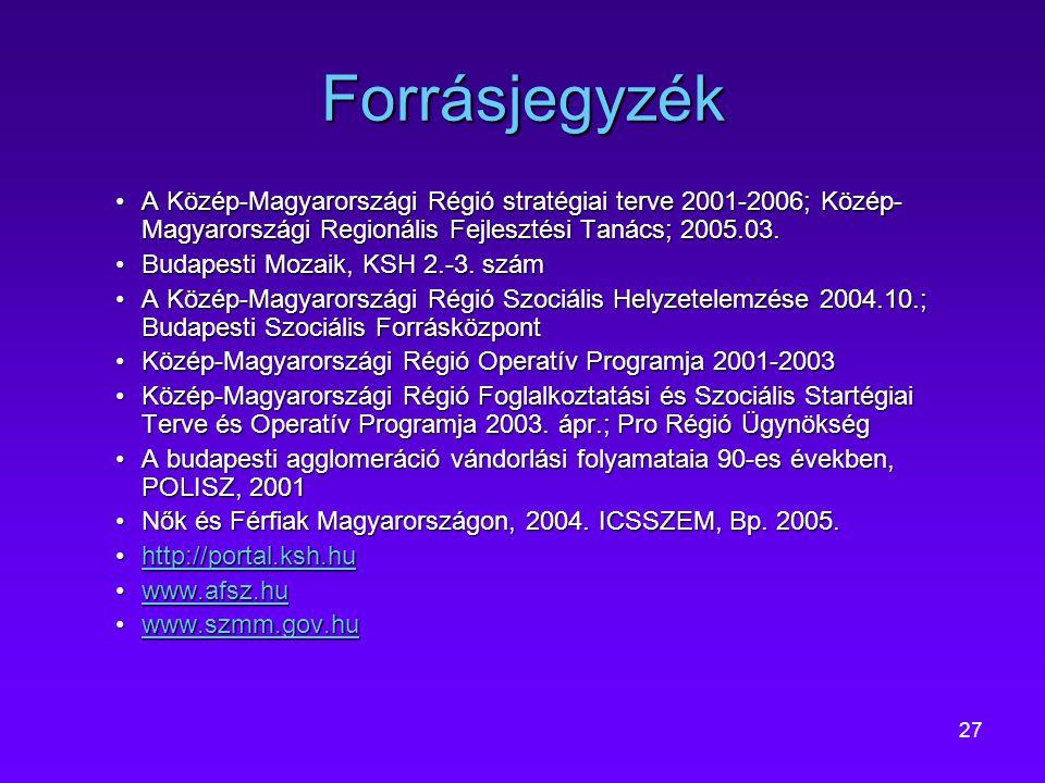 Forrásjegyzék A Közép-Magyarországi Régió stratégiai terve 2001-2006; Közép-Magyarországi Regionális Fejlesztési Tanács; 2005.03.