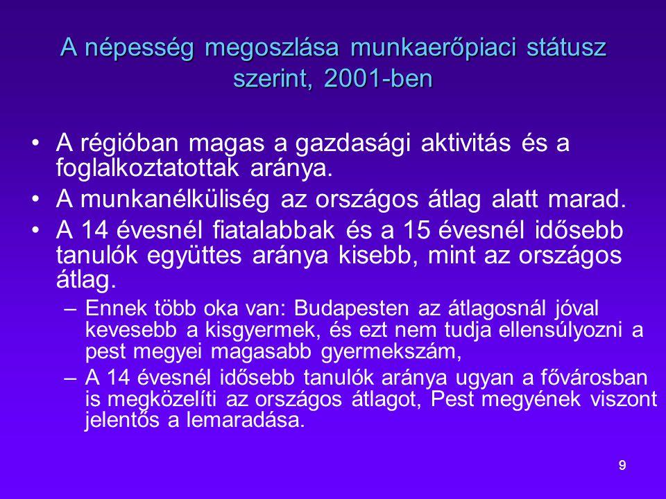 A népesség megoszlása munkaerőpiaci státusz szerint, 2001-ben