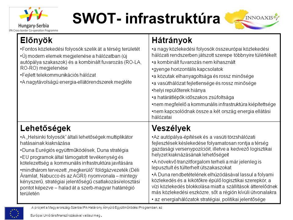 SWOT- infrastruktúra Előnyök Hátrányok Lehetőségek Veszélyek