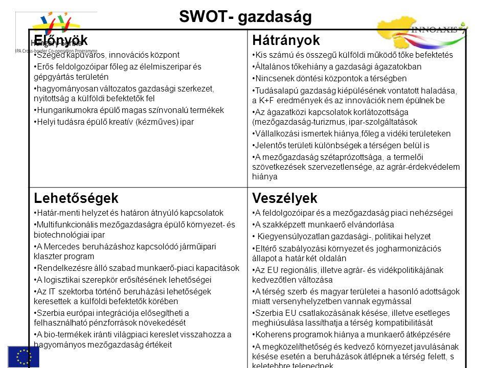 SWOT- gazdaság Előnyök Hátrányok Lehetőségek Veszélyek
