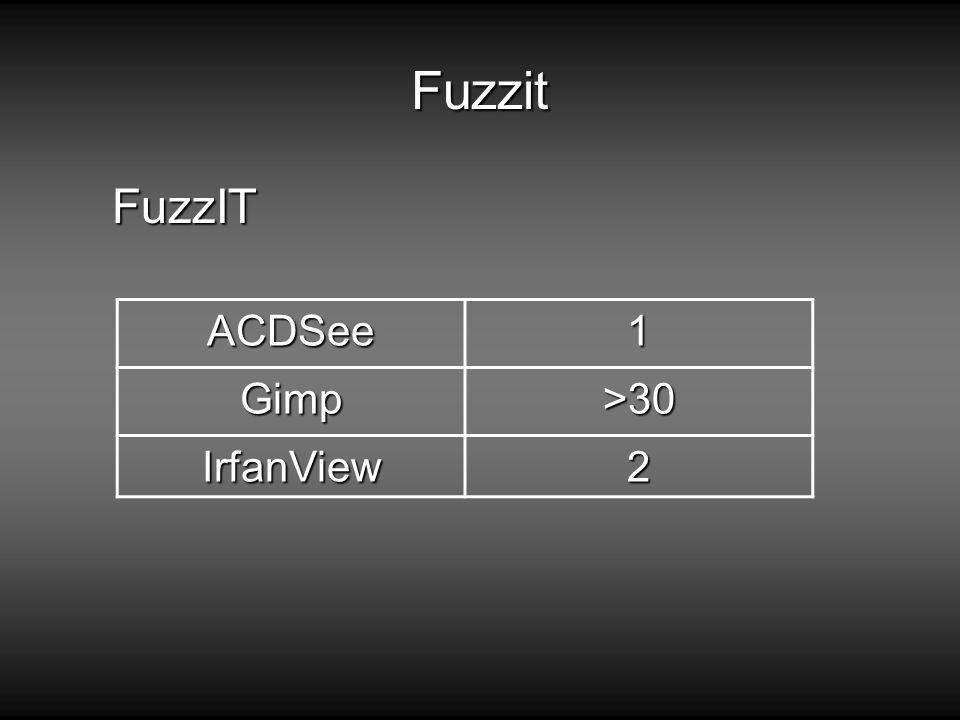 Fuzzit FuzzIT ACDSee 1 Gimp >30 IrfanView 2