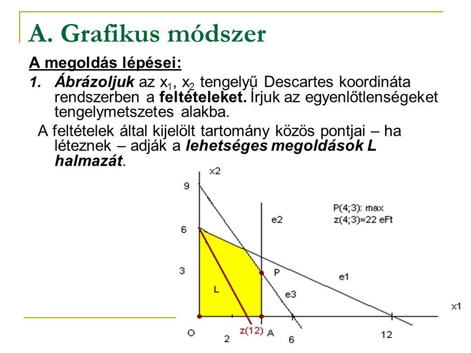 A. Grafikus módszer A megoldás lépései: