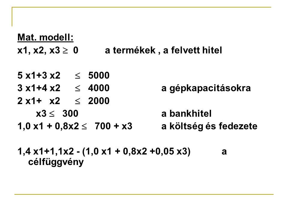 Mat. modell: x1, x2, x3  0 a termékek , a felvett hitel. 5 x1+3 x2  5000. 3 x1+4 x2  4000 a gépkapacitásokra.