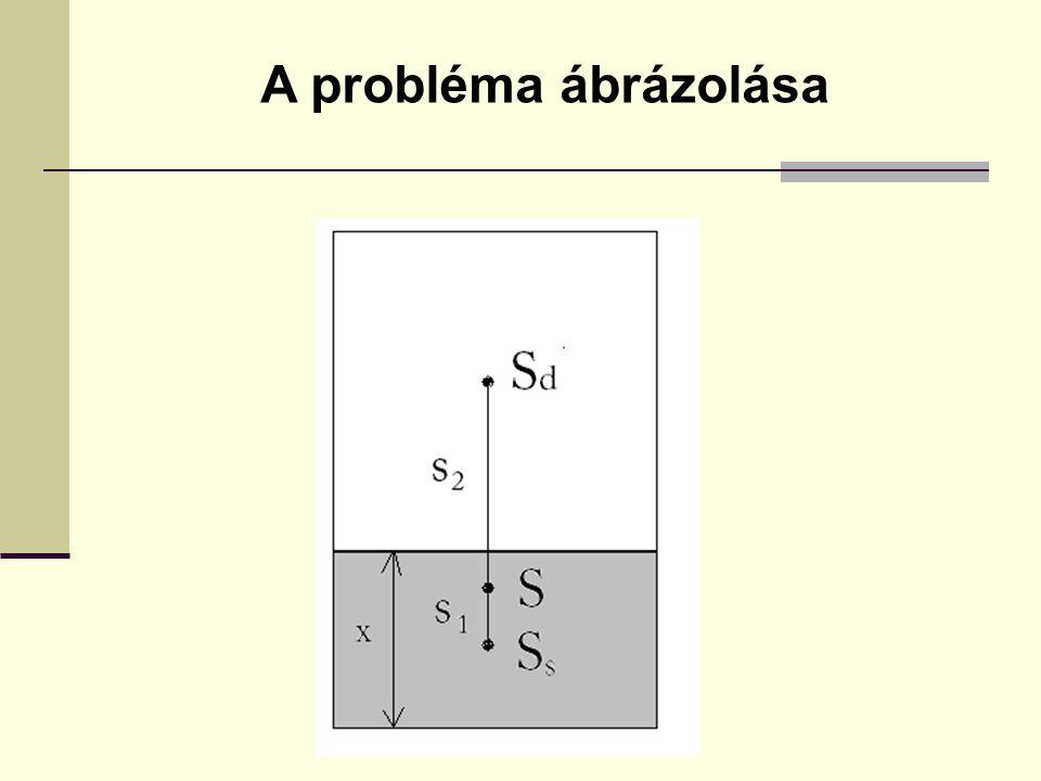 A probléma ábrázolása