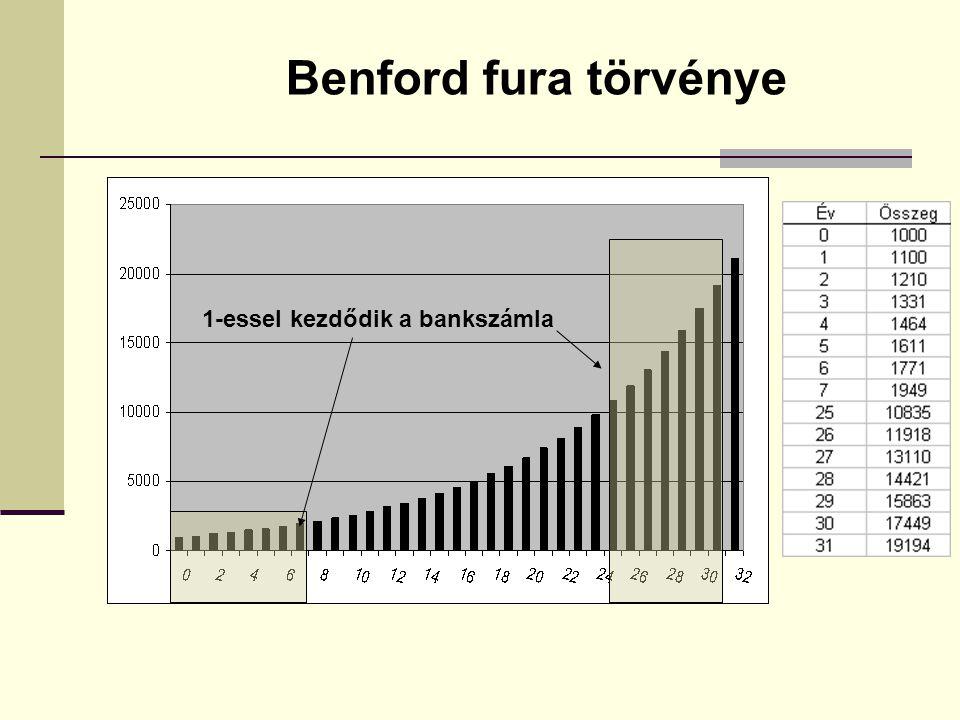 Benford fura törvénye 1-essel kezdődik a bankszámla