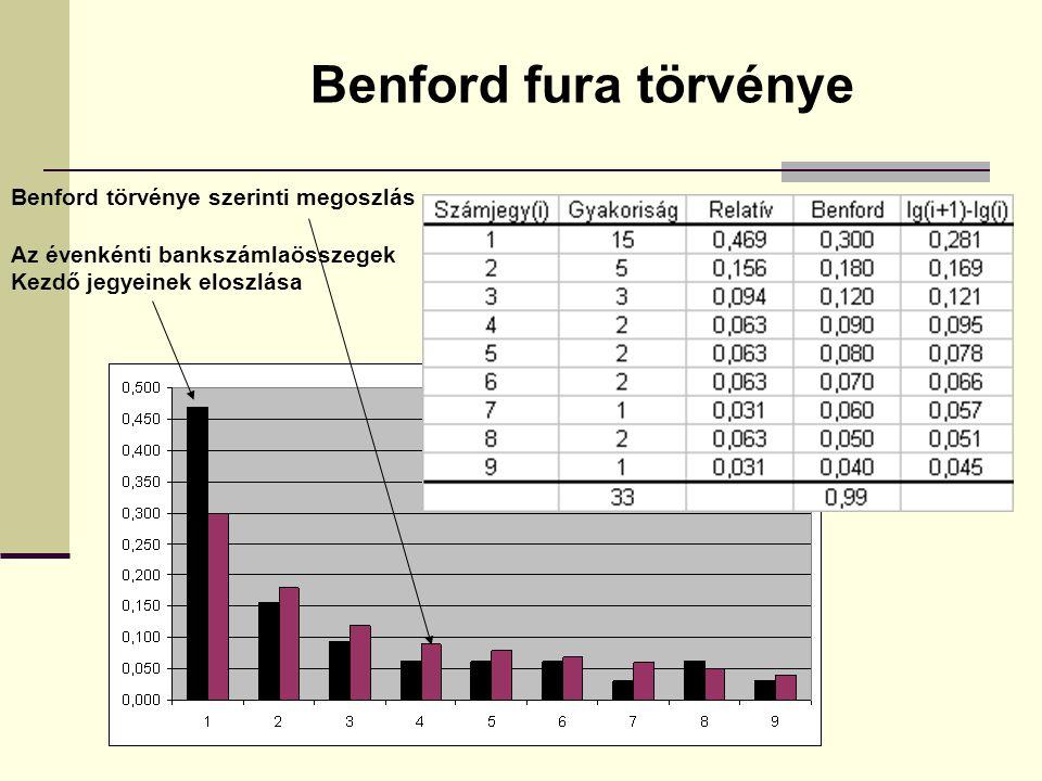 Benford fura törvénye Benford törvénye szerinti megoszlás