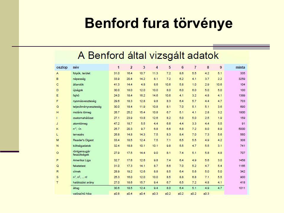 Benford fura törvénye