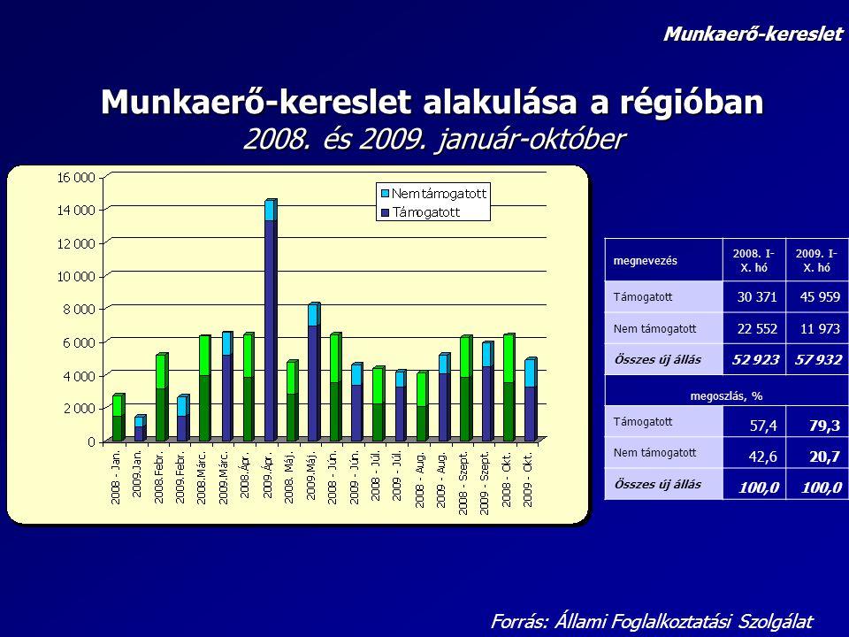 Munkaerő-kereslet alakulása a régióban 2008. és 2009. január-október