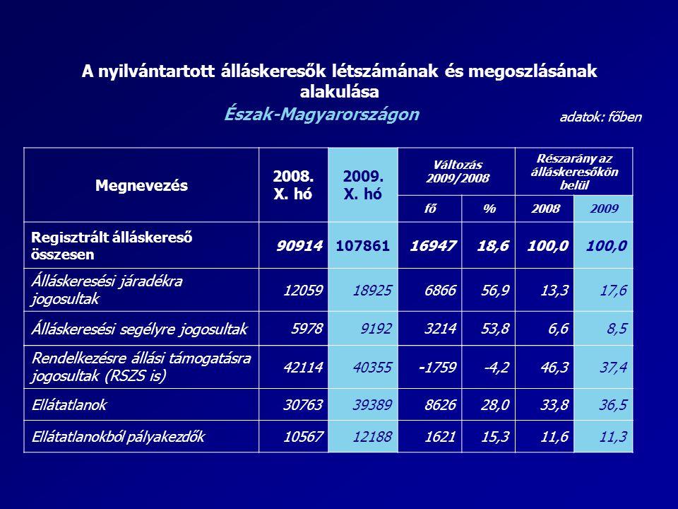 A nyilvántartott álláskeresők létszámának és megoszlásának alakulása