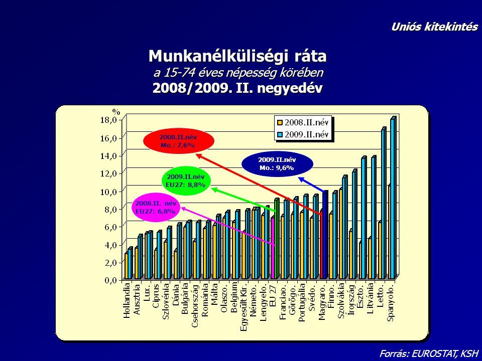 Uniós kitekintés Munkanélküliségi ráta a 15-74 éves népesség körében 2008/2009. II. negyedév. 2008.II.név Mo.: 7,6%