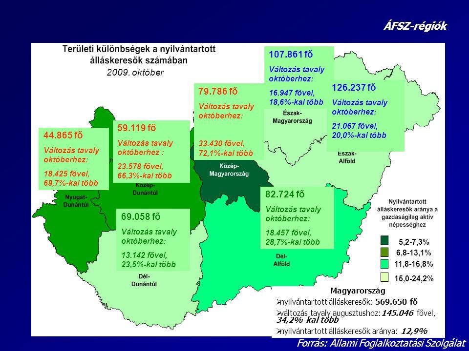 ÁFSZ-régiók Forrás: Állami Foglalkoztatási Szolgálat 107.861 fő