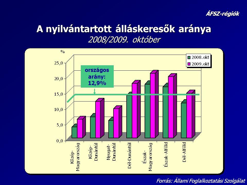 A nyilvántartott álláskeresők aránya 2008/2009. október