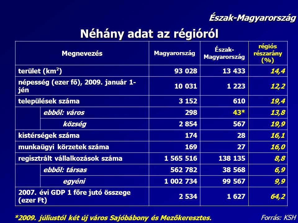 Néhány adat az régióról