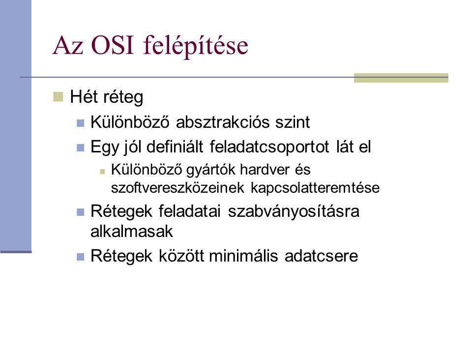 Az OSI felépítése Hét réteg Különböző absztrakciós szint