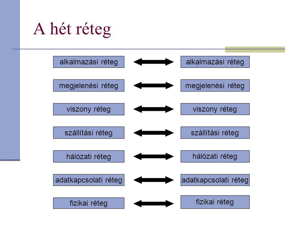 A hét réteg alkalmazási réteg megjelenési réteg viszony réteg