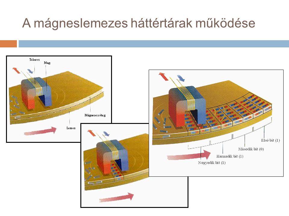 A mágneslemezes háttértárak működése