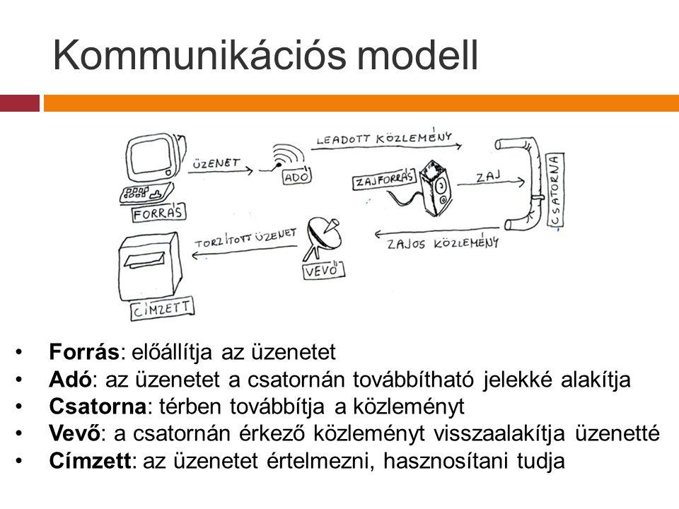 Kommunikációs modell Forrás: előállítja az üzenetet