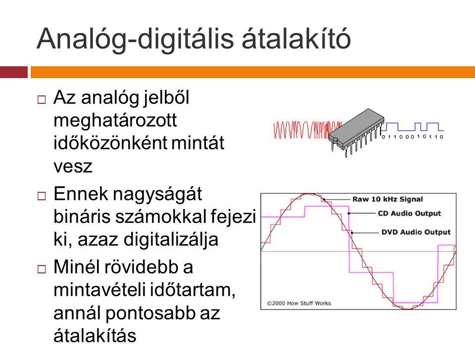 Analóg-digitális átalakító