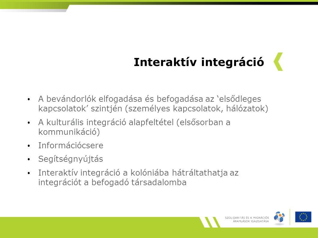 Interaktív integráció