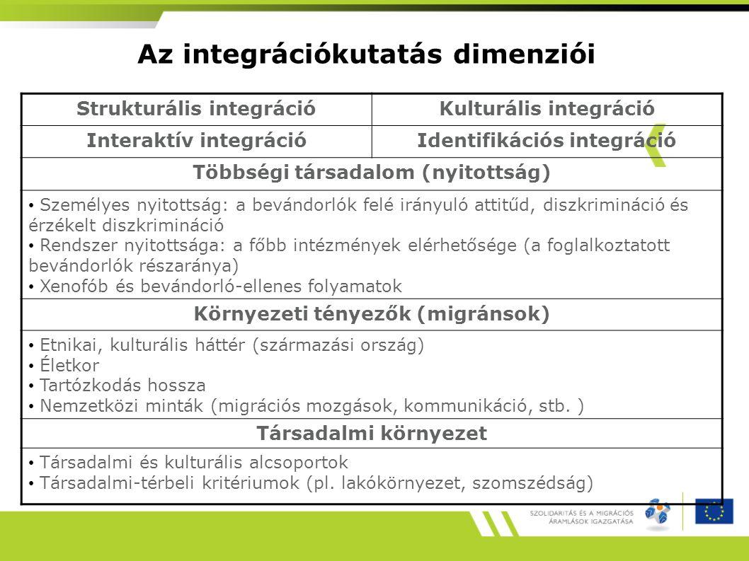 Az integrációkutatás dimenziói