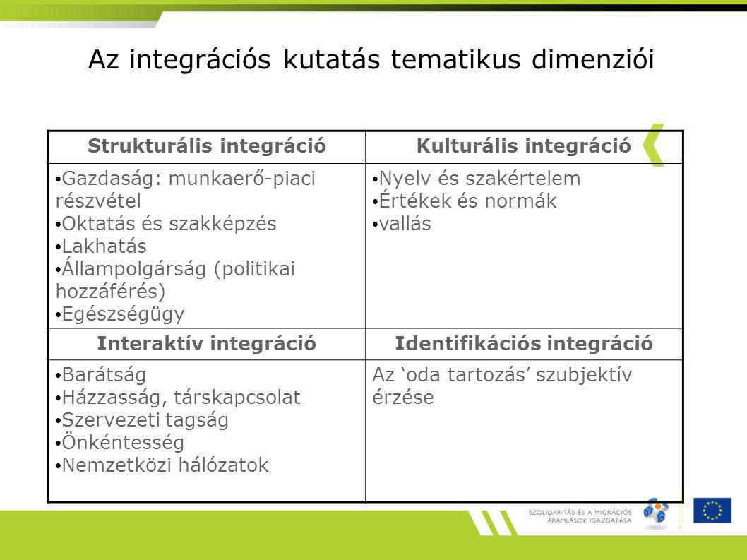 Az integrációs kutatás tematikus dimenziói
