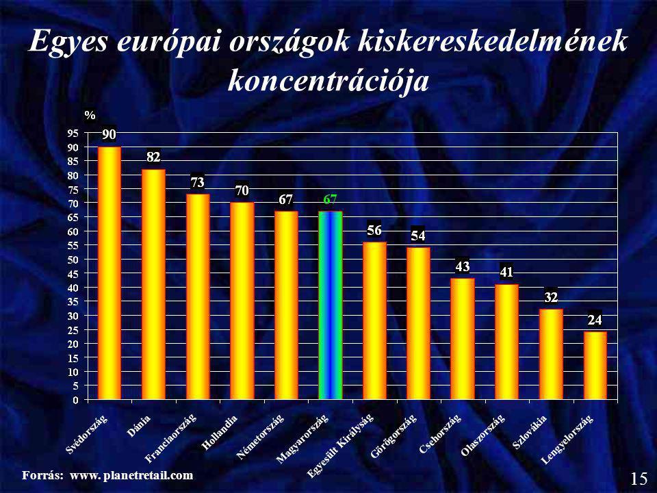 Egyes európai országok kiskereskedelmének koncentrációja