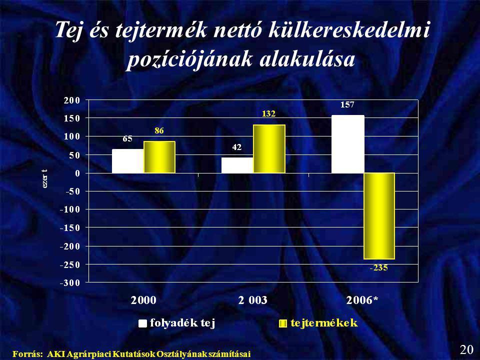 Tej és tejtermék nettó külkereskedelmi pozíciójának alakulása