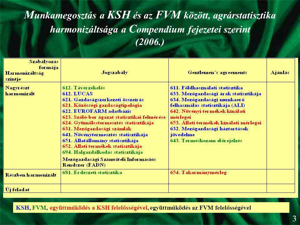 Munkamegosztás a KSH és az FVM között, agrárstatisztika harmonizáltsága a Compendium fejezetei szerint