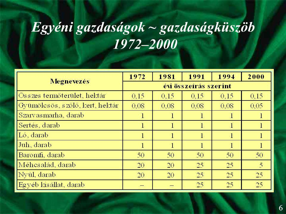 Egyéni gazdaságok ~ gazdaságküszöb 1972–2000