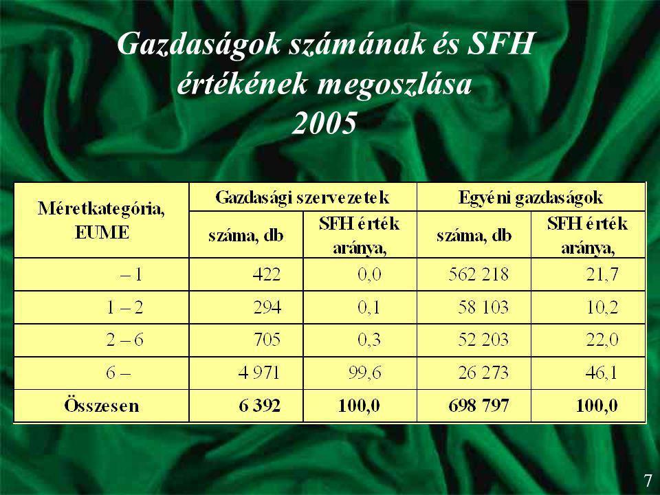Gazdaságok számának és SFH