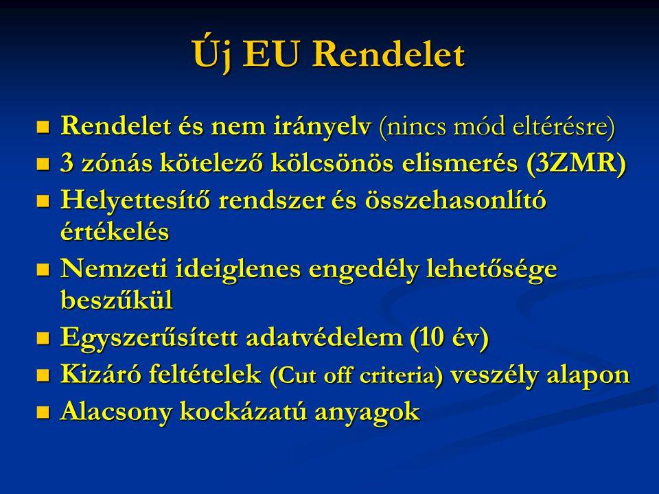 Új EU Rendelet Rendelet és nem irányelv (nincs mód eltérésre)
