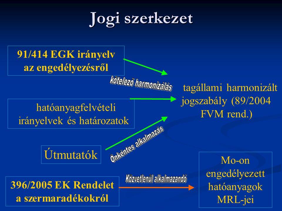 Jogi szerkezet kötelező harmonizálás Önkéntes alkalmazás