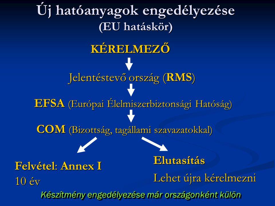 Új hatóanyagok engedélyezése (EU hatáskör)