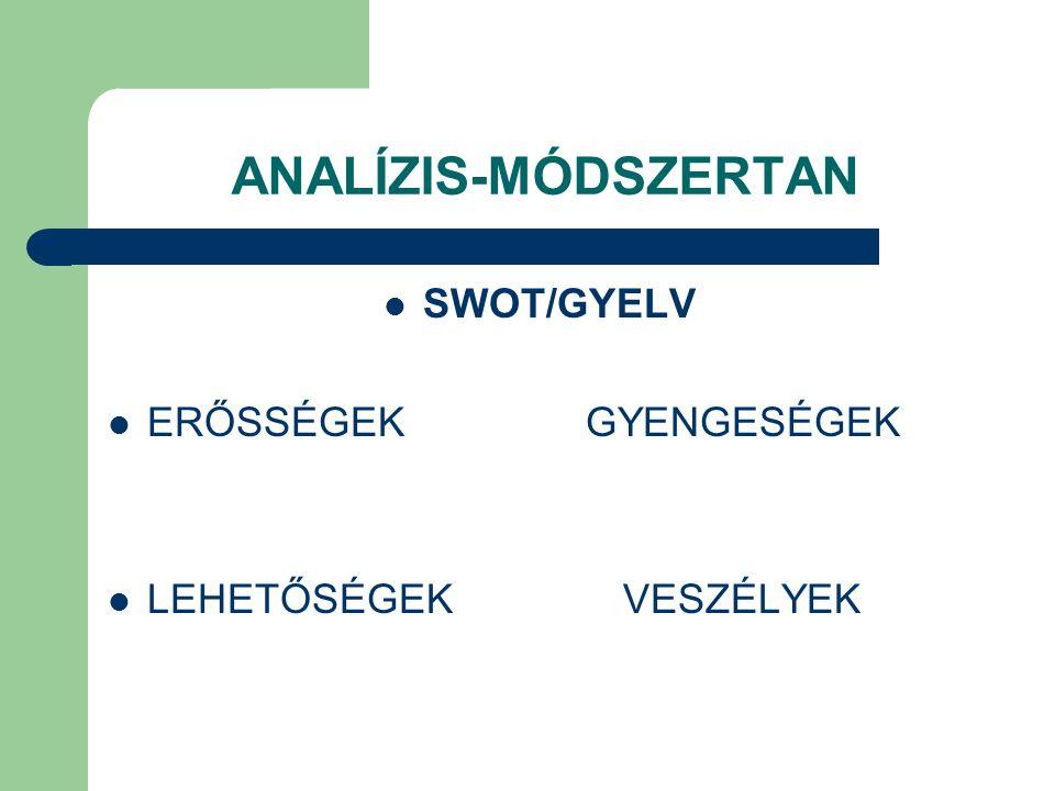 ANALÍZIS-MÓDSZERTAN SWOT/GYELV ERŐSSÉGEK GYENGESÉGEK