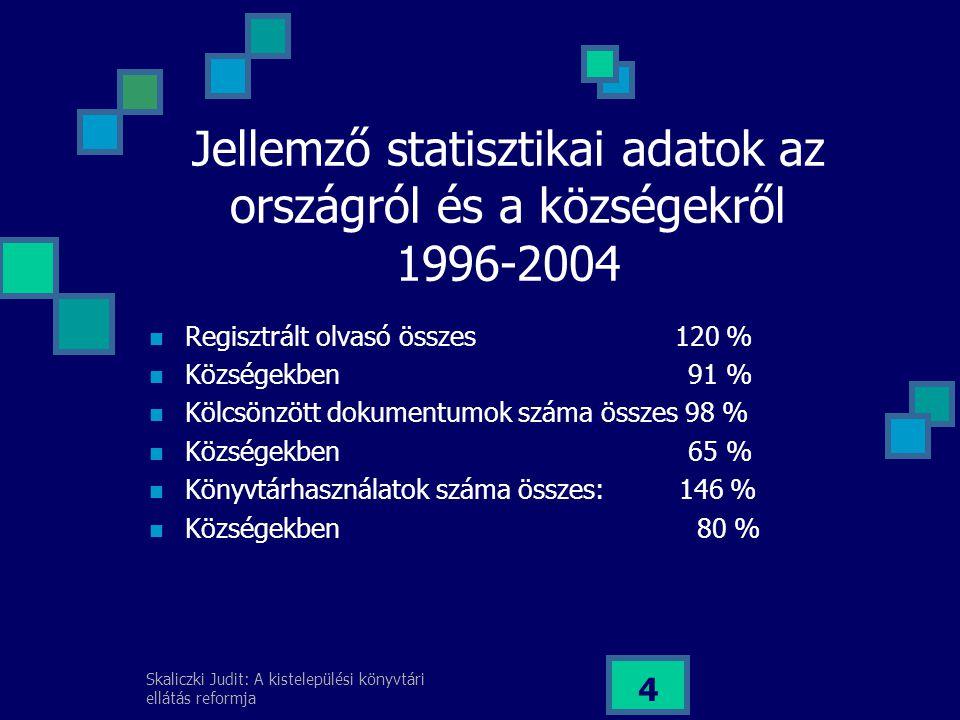 Jellemző statisztikai adatok az országról és a községekről 1996-2004