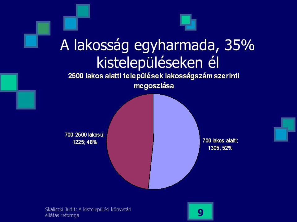 A lakosság egyharmada, 35% kistelepüléseken él