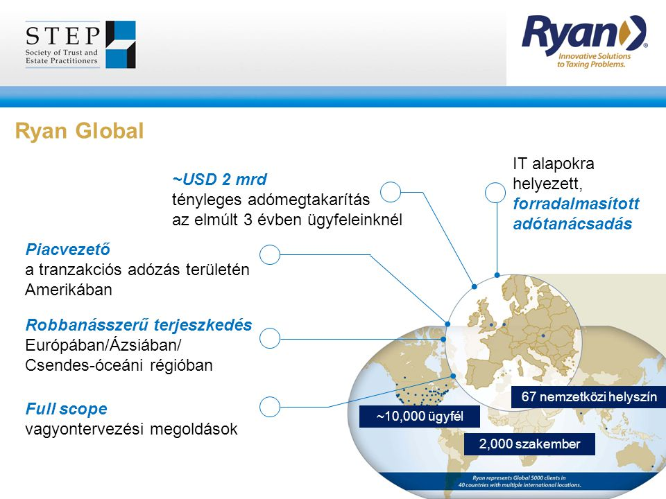 Ryan Global IT alapokra helyezett, forradalmasított adótanácsadás