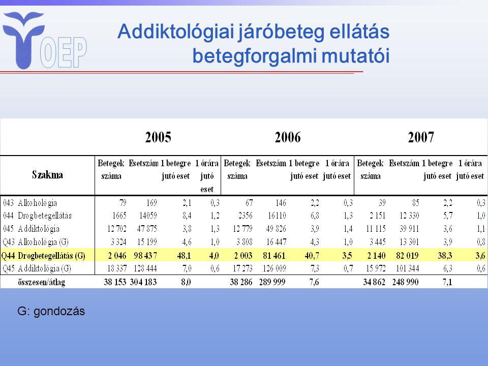 Addiktológiai járóbeteg ellátás betegforgalmi mutatói