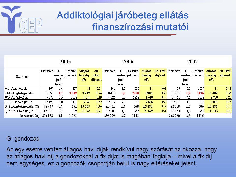 Addiktológiai járóbeteg ellátás finanszírozási mutatói