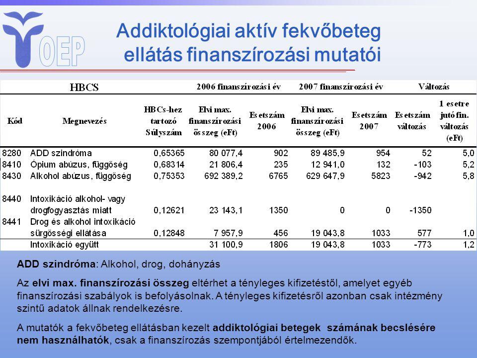 Addiktológiai aktív fekvőbeteg ellátás finanszírozási mutatói