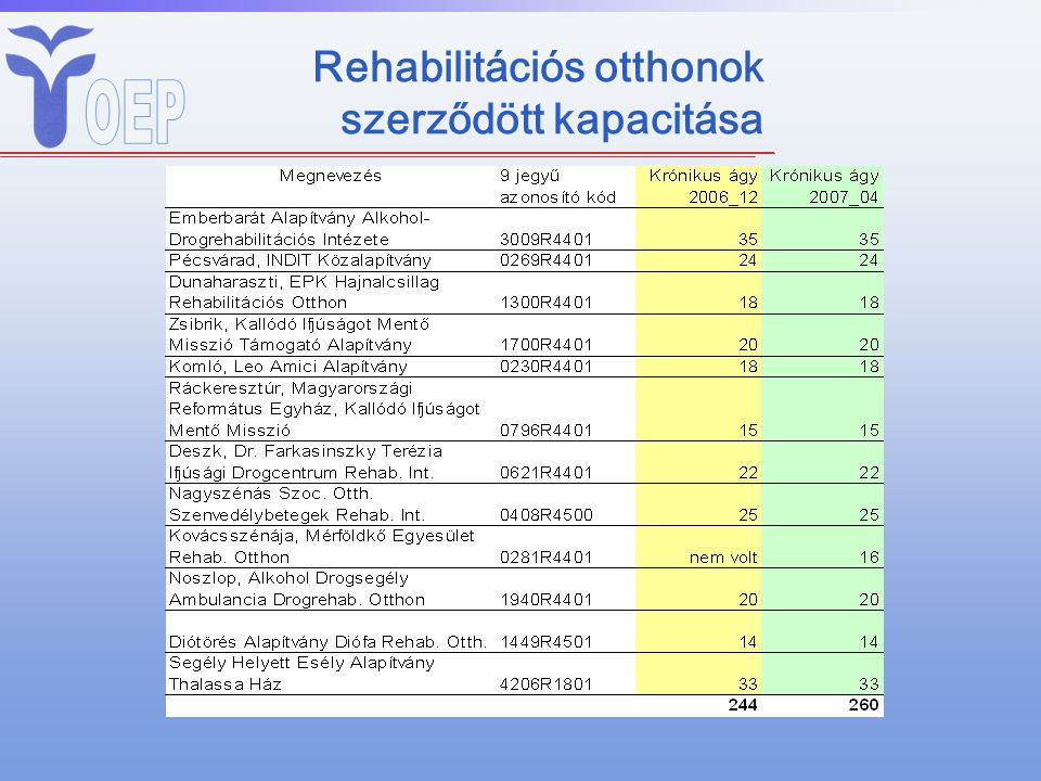 Rehabilitációs otthonok szerződött kapacitása