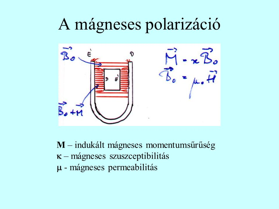 A mágneses polarizáció