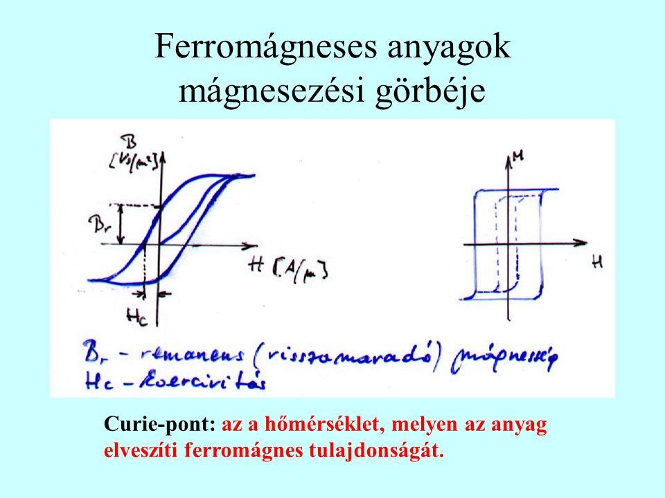 Ferromágneses anyagok mágnesezési görbéje